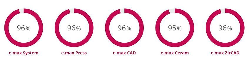 emax survival rate-1