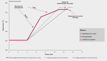 Diagrama esquemático sobre el programa de cocción en dos fases Programat Ivoclar Vivadent.