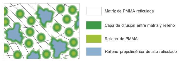 Representación esquemática del material DCL