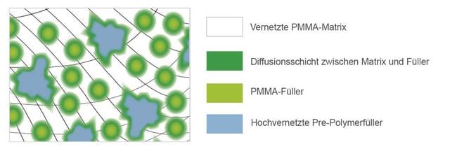 ZT_057_DCL_Material_DE.jpg Schematische Darstellung des DCL-Materials