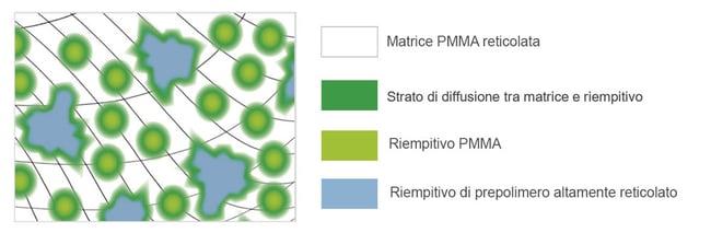 Rappresentazione schematica del materiale DCL