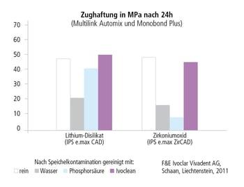 Vergleich Zughaftung Multilink Automix und Monobond Plus
