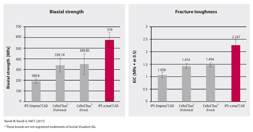 High flexural strength is essential for occlusal stress bearing restorations.